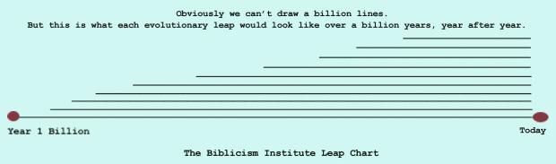 Biblicism Institute Leap Chart