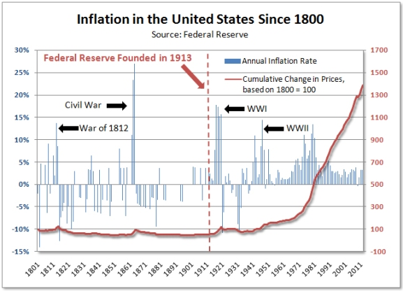 Inflation chart since the Fed